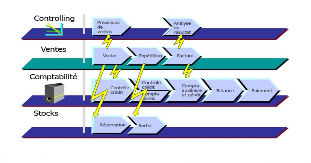 Schéma logique intégration