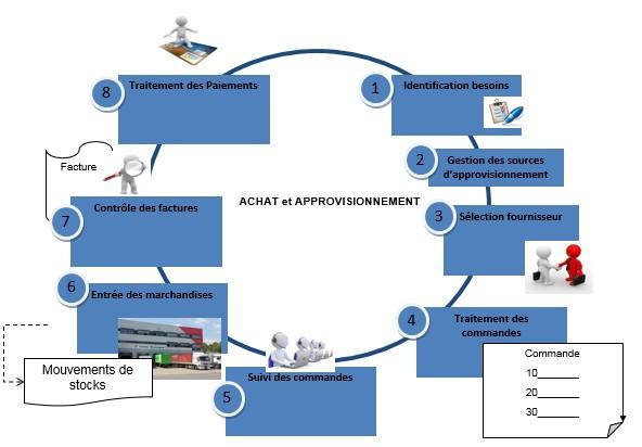 SAP schéma module MM approvisionnement