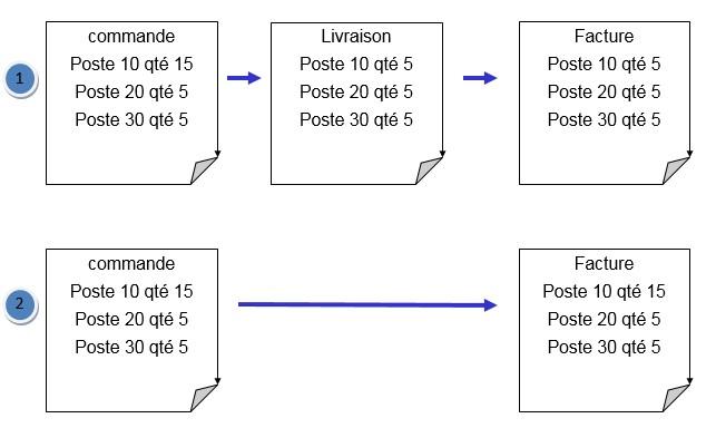 SAP - commande - livraison - facture - SD