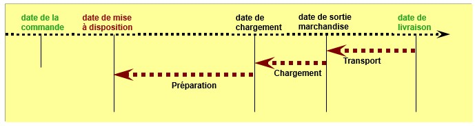 SAP Ordonnancement commande de vente module SD