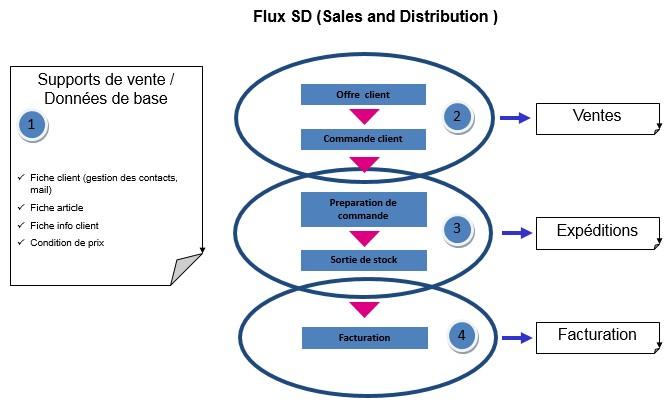 SAP - Module SD - Flux vente et expédition