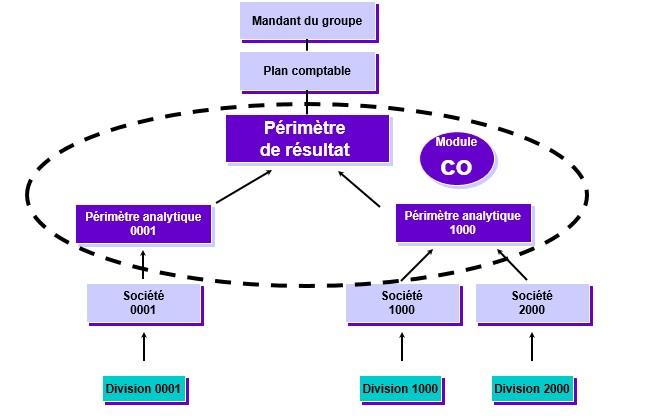 SAP- Périmètre analytique et périmètre de résultat-module CO