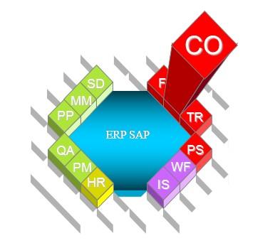 SAP Schéma module CO - contrôle de gestion