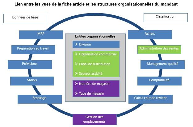 SAP fiche article et données organisationnelles