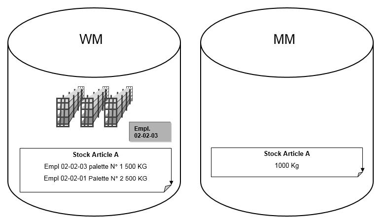 SAP Différences WM et MM