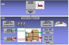 SAP Formation WM Type de magasin
