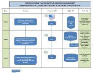 SAP Process réapprovisionnement de la production dans WM