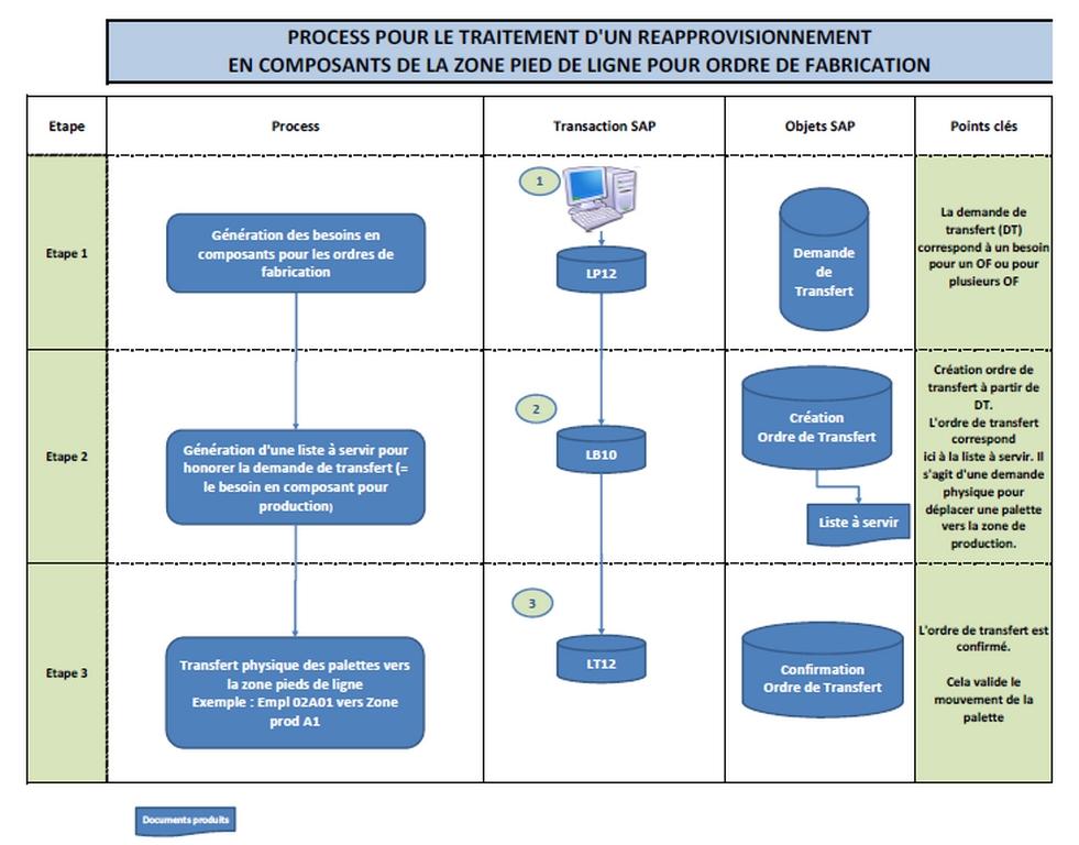 SAP Process demande de transfert et ordre de transfert dans WM