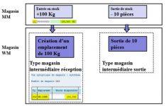 SAP WM Type de magasin intermédiaire 902