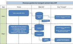 Process Transport dans SAP - Création transport
