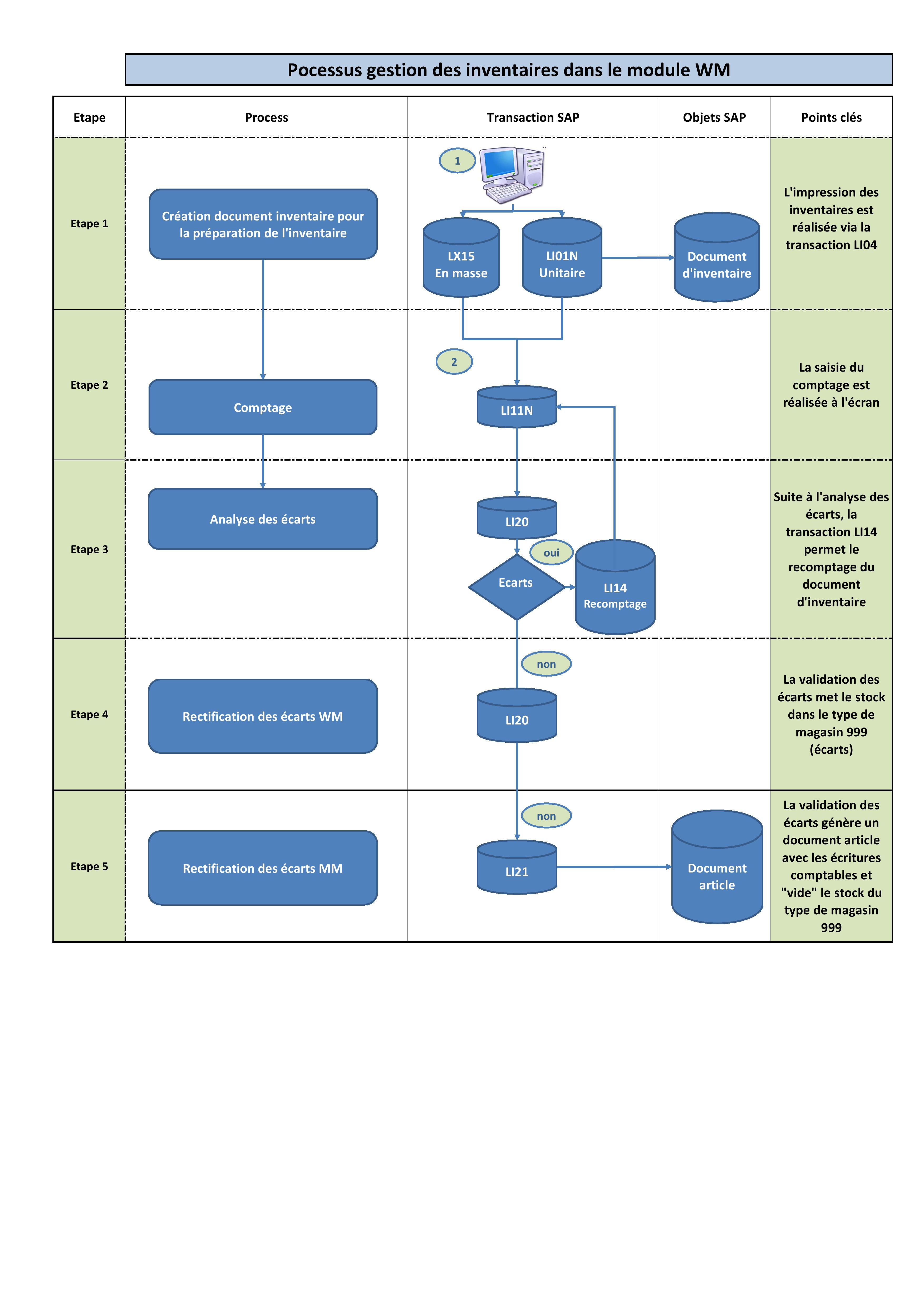 SAP Procesus inventaire WM