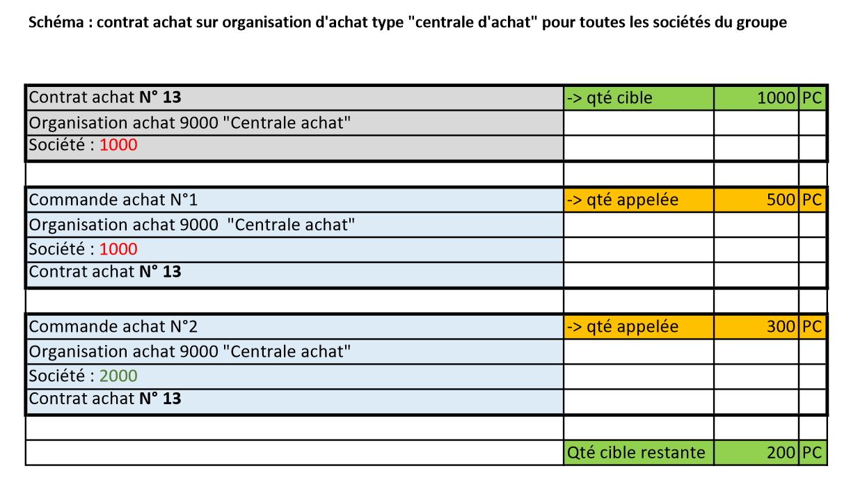 schema contrat achat SAP MM