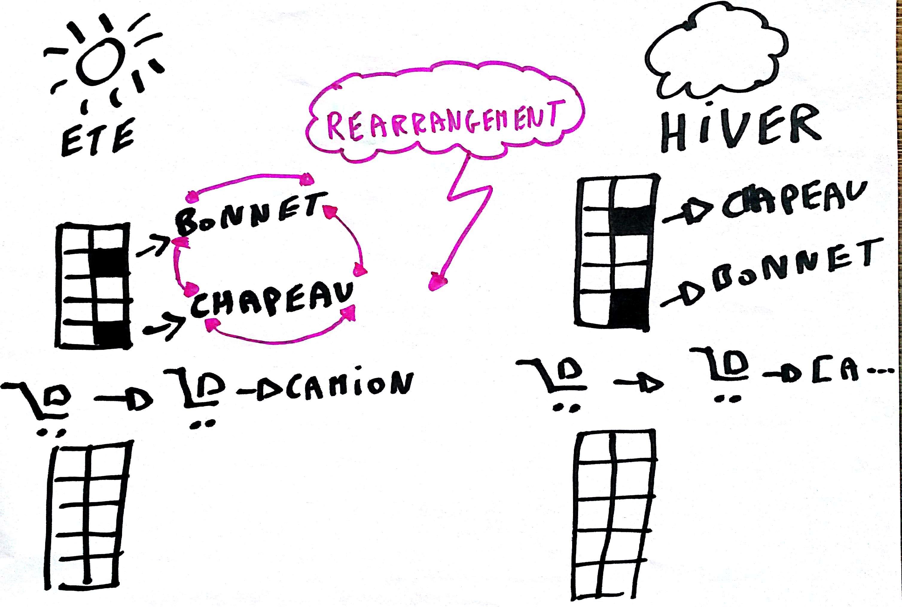 Définition EWM SAP - slotting