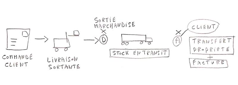 Stock en transit dans SAP
