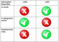 Différences entre LX03 et LX02 dans WM