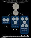 Infographie module WM stratégies entrée SAP